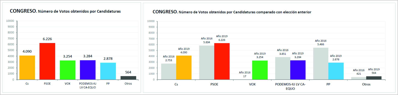 2019_CortesGenerales